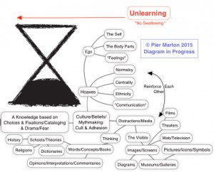 Unlearning Partial Map - Copyright Marton 2015