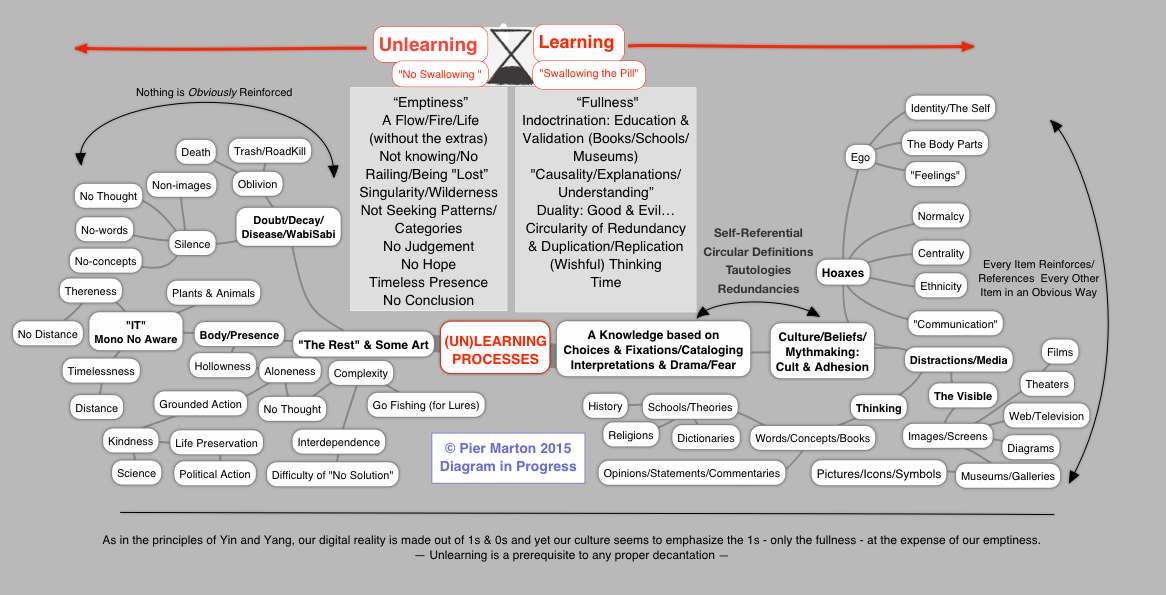 An Unlearning Map